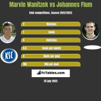 Marvin Wanitzek vs Johannes Flum h2h player stats
