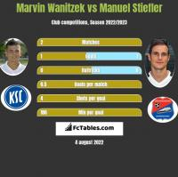 Marvin Wanitzek vs Manuel Stiefler h2h player stats