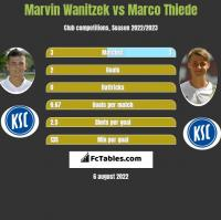 Marvin Wanitzek vs Marco Thiede h2h player stats