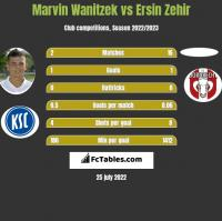 Marvin Wanitzek vs Ersin Zehir h2h player stats
