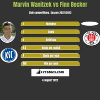 Marvin Wanitzek vs Finn Becker h2h player stats