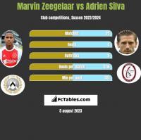 Marvin Zeegelaar vs Adrien Silva h2h player stats