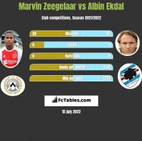 Marvin Zeegelaar vs Albin Ekdal h2h player stats