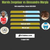 Marvin Zeegelaar vs Alessandro Murgia h2h player stats