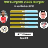 Marvin Zeegelaar vs Alex Berenguer h2h player stats