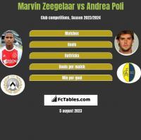 Marvin Zeegelaar vs Andrea Poli h2h player stats