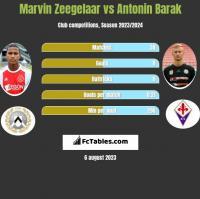 Marvin Zeegelaar vs Antonin Barak h2h player stats