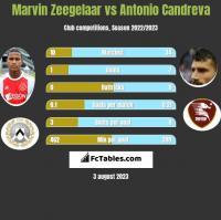Marvin Zeegelaar vs Antonio Candreva h2h player stats