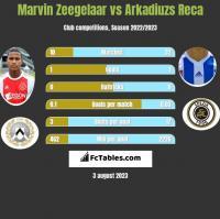Marvin Zeegelaar vs Arkadiuzs Reca h2h player stats