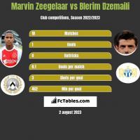 Marvin Zeegelaar vs Blerim Dzemaili h2h player stats