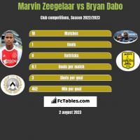 Marvin Zeegelaar vs Bryan Dabo h2h player stats