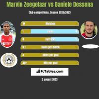 Marvin Zeegelaar vs Daniele Dessena h2h player stats