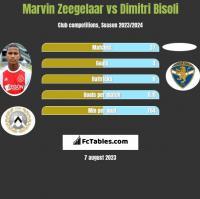 Marvin Zeegelaar vs Dimitri Bisoli h2h player stats