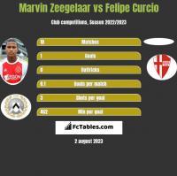 Marvin Zeegelaar vs Felipe Curcio h2h player stats