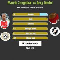Marvin Zeegelaar vs Gary Medel h2h player stats
