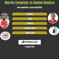 Marvin Zeegelaar vs Gaston Ramirez h2h player stats