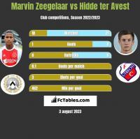 Marvin Zeegelaar vs Hidde ter Avest h2h player stats