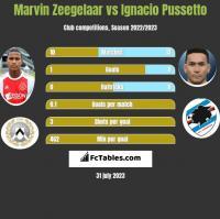 Marvin Zeegelaar vs Ignacio Pussetto h2h player stats
