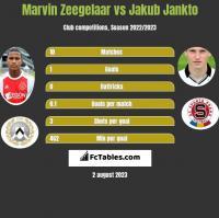 Marvin Zeegelaar vs Jakub Jankto h2h player stats