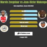 Marvin Zeegelaar vs Jean-Victor Makengo h2h player stats