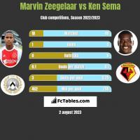 Marvin Zeegelaar vs Ken Sema h2h player stats