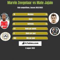 Marvin Zeegelaar vs Mate Jajalo h2h player stats