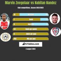 Marvin Zeegelaar vs Nahitan Nandez h2h player stats