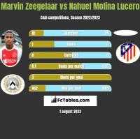 Marvin Zeegelaar vs Nahuel Molina Lucero h2h player stats
