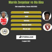 Marvin Zeegelaar vs Ola Aina h2h player stats