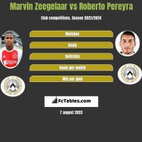 Marvin Zeegelaar vs Roberto Pereyra h2h player stats