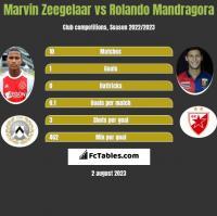Marvin Zeegelaar vs Rolando Mandragora h2h player stats