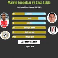 Marvin Zeegelaar vs Sasa Lukic h2h player stats