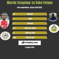 Marvin Zeegelaar vs Seko Fofana h2h player stats