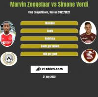 Marvin Zeegelaar vs Simone Verdi h2h player stats