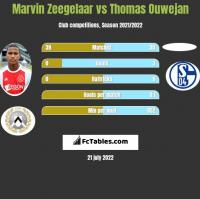 Marvin Zeegelaar vs Thomas Ouwejan h2h player stats