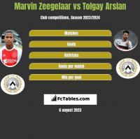 Marvin Zeegelaar vs Tolgay Arslan h2h player stats