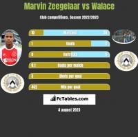 Marvin Zeegelaar vs Walace h2h player stats