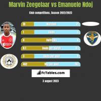 Marvin Zeegelaar vs Emanuele Ndoj h2h player stats