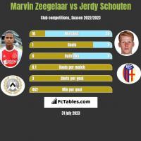 Marvin Zeegelaar vs Jerdy Schouten h2h player stats