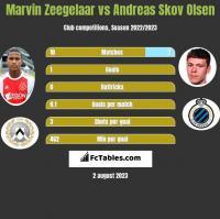 Marvin Zeegelaar vs Andreas Skov Olsen h2h player stats