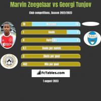 Marvin Zeegelaar vs Georgi Tunjov h2h player stats