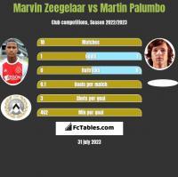 Marvin Zeegelaar vs Martin Palumbo h2h player stats
