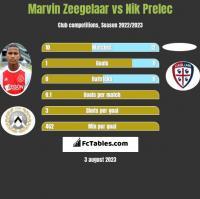 Marvin Zeegelaar vs Nik Prelec h2h player stats
