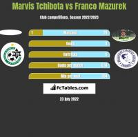 Marvis Tchibota vs Franco Mazurek h2h player stats