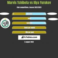 Marvis Tchibota vs Iliya Yurukov h2h player stats