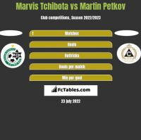 Marvis Tchibota vs Martin Petkov h2h player stats