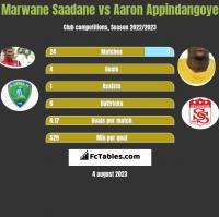 Marwane Saadane vs Aaron Appindangoye h2h player stats