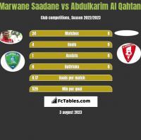 Marwane Saadane vs Abdulkarim Al Qahtani h2h player stats