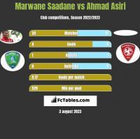 Marwane Saadane vs Ahmad Asiri h2h player stats