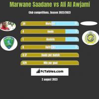 Marwane Saadane vs Ali Al Awjami h2h player stats